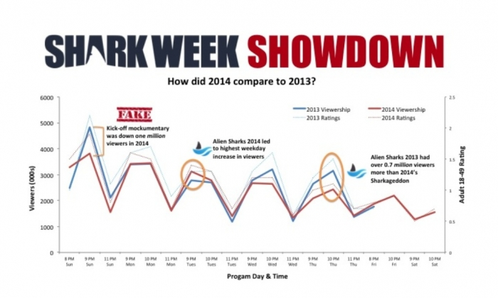 Shark_week_2014_2013_ratings_comparison Is the Submarine Shark Real Or Just a Fake?