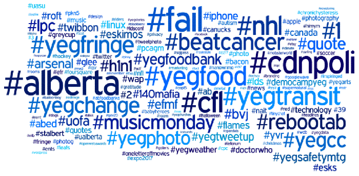 comment-utiliser-les-hashtags-1 How to Make a Trending Topic