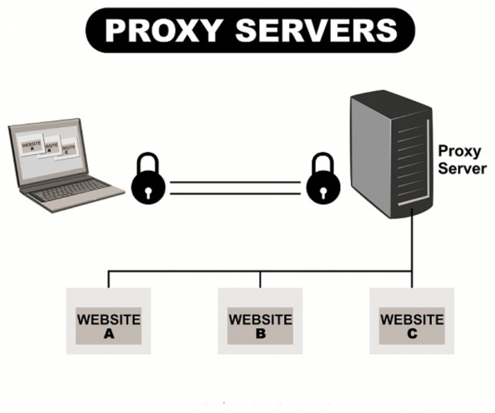 2-proxyservers How Can I Hide My IP Address?