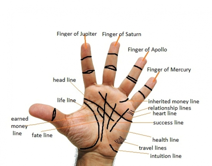 palm-reading How Can I Know My Future?