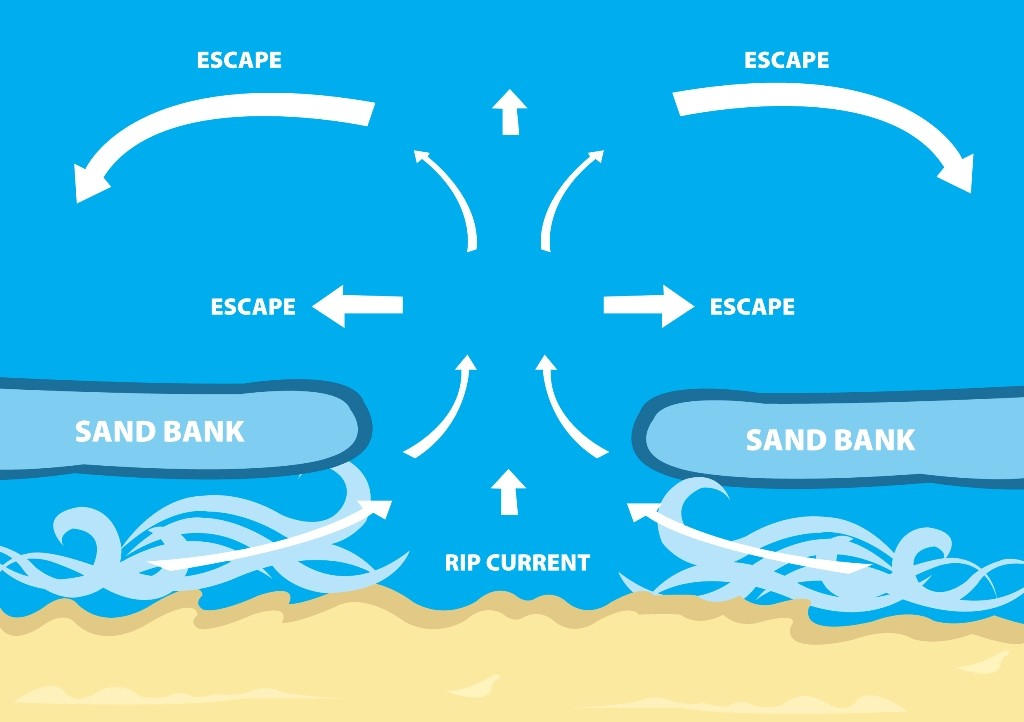 Swimming-Safety-Tips-31 13 Swimming Safety Tips You Have to Know before Going to the Beach