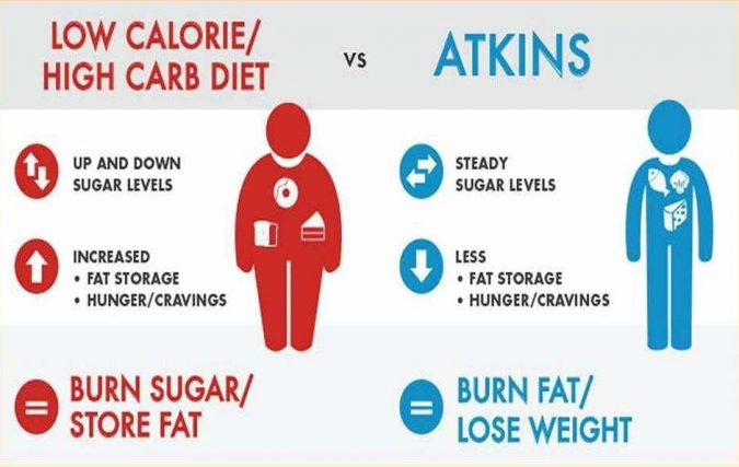 unnamed-675x427 How To Get Ripped fast with the Atkins Diet