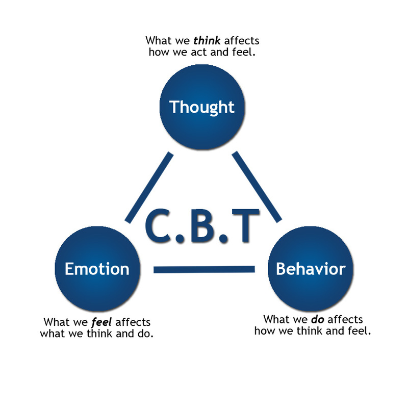 1089509_orig Cognitive Behavioral Therapy Techniques for Developing Your Brain