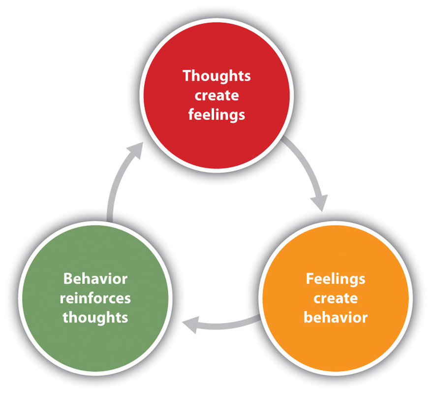 download Cognitive Behavioral Therapy Techniques for Developing Your Brain