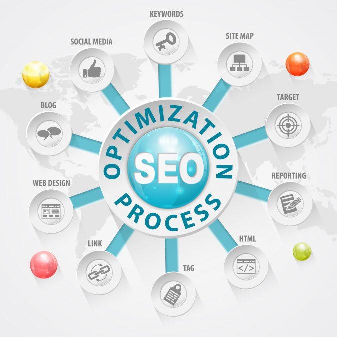 SEO-management-675x675 Benefits of WordPress SEO Plugins & How to Choose Best Ones