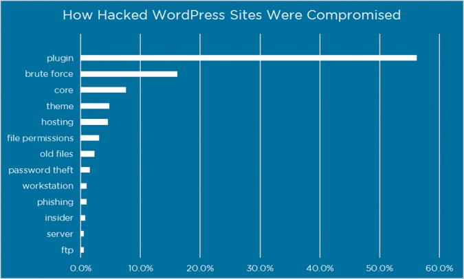 hacked-website-how-compromised-675x406 10 Reasons & Plugins Factors for Better Website Performance