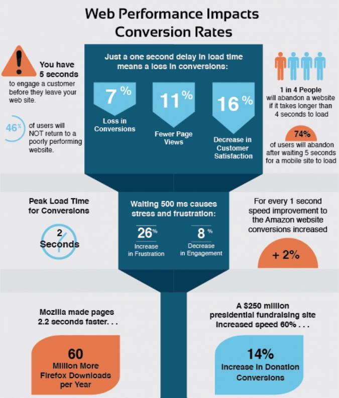 wordpress-website-speed-675x794 10 Reasons & Plugins Factors for Better Website Performance