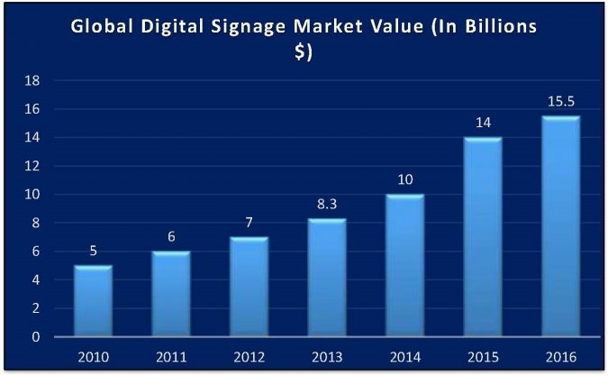 Global-digital-signage-market-value-in-billions-675x417 7 Reasons Digital Signage Gets Your Business More Customers