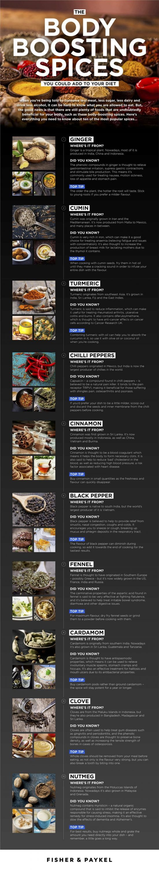 Fisher-Paykel-Body-Boosting-Spices-Infographic-550x3000 The Body Boosting Spices you could add to your Diet