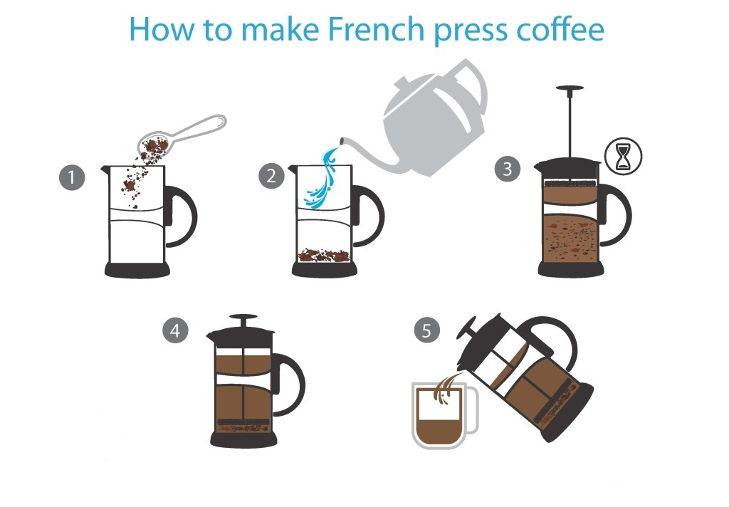 French-press-coffe How to Make Coffee Without a Coffee Pot?