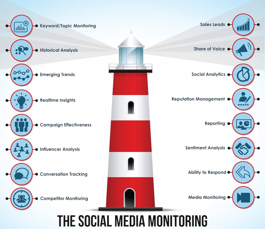 Social-media-monitoring-and-tracking-tools Is Social CRM the turning Point in Social Media Marketing We Have All Been Waiting for?
