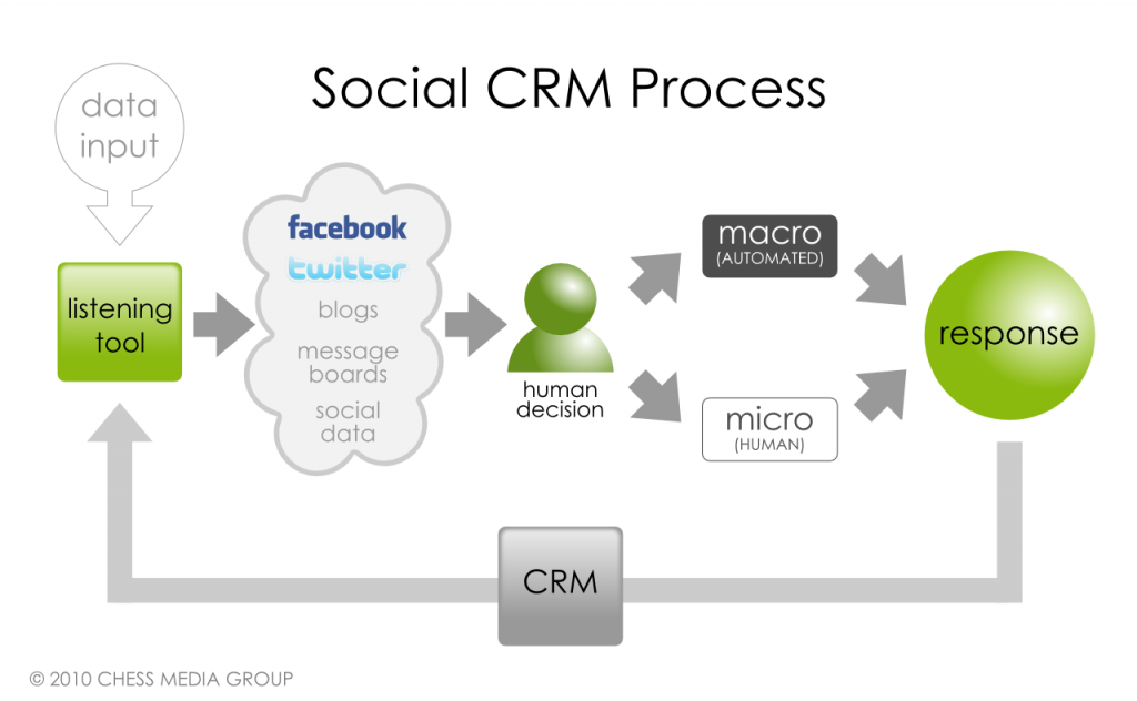 social-CRM Is Social CRM the turning Point in Social Media Marketing We Have All Been Waiting for?