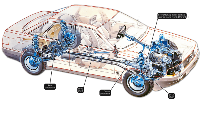 Four-Wheel-Drive-675x376 Everything You Must Know about Driveshafts