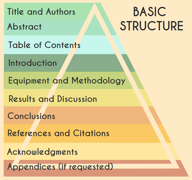 example-outline 5 Reasons Why Writing an Outline is Important