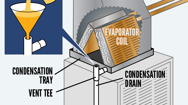 air-conditioner-condensation-system Fast Repairs for Leaking Central Air Conditioning Systems