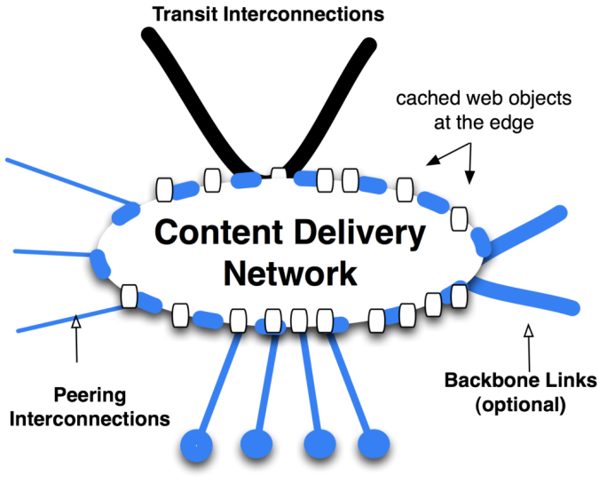 website-speed-Content-Delivery-Network-CDN-675x544 5 Ways You Can Improve Your Website's Speed and Why It's Important