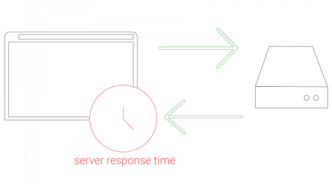 website-speed-Server-Response-Time-675x375 5 Ways You Can Improve Your Website's Speed and Why It's Important