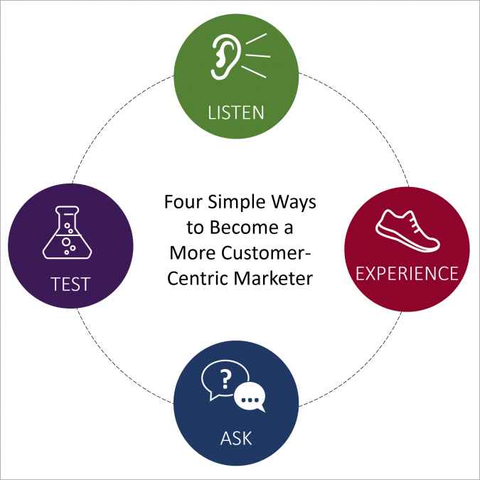 customer-centric-marketing-675x675 How to Make Full-Time Income – Guide For Travel Enthusiasts While on the Road