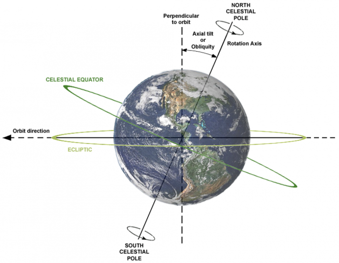 Earth's-rotation-time-1-675x524 14 Unusual Facts about Earth Can't Be Found Anywhere Else