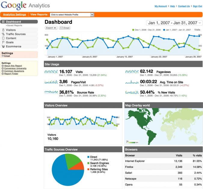 Google-Analytics-Dashboard-675x629 Top 7 Main Tools to Start Your Online Shop