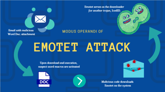 Emotet-malware-cyber-security-675x376 Digital Malevolence: Top Malware Threats in 2020 that You Should Know Of