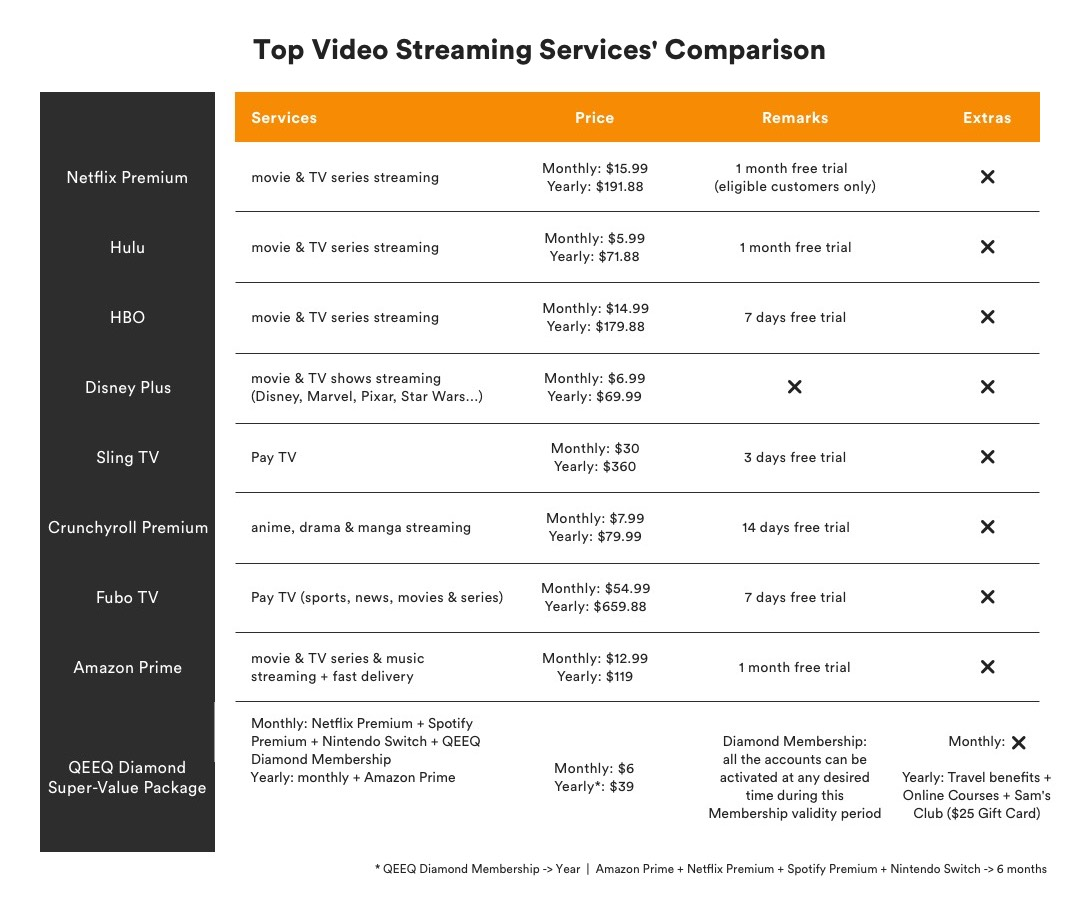 Top-Video-Streaming-Services-Comparison Best 8 Online Streaming Services and How to Get All in One Package